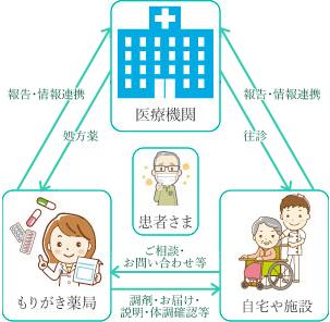 もりがき薬局と患者様、その他の医療機関との関係図